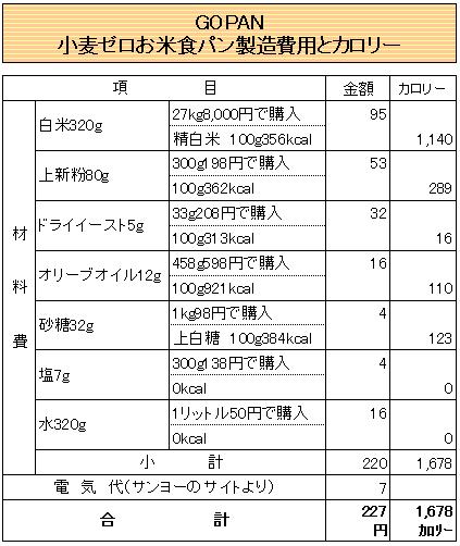 「GOPAN」コスト表